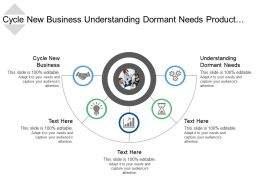 Cycle New Business Understanding Dormant Needs Product Realization