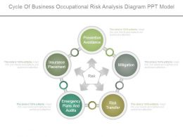 Cycle Of Business Occupational Risk Analysis Diagram Ppt Model