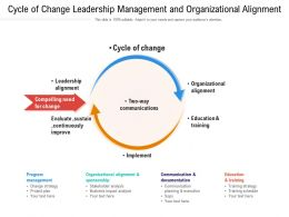 Cycle Of Change Leadership Management And Organizational Alignment