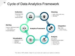 Cycle Of Data Analytics Framework