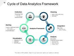 Cycle Of Data Analytics Framework