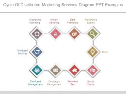 Cycle Of Distributed Marketing Services Diagram Ppt Examples