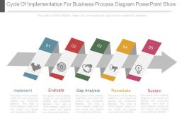 Cycle Of Implementation For Business Process Diagram Powerpoint Show