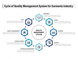 Cycle Of Quality Management System For Garments Industry