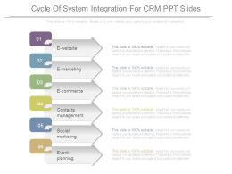 Cycle Of System Integration For Crm Ppt Slides