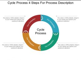 Cycle Process 4 Steps For Process Description Sample Ppt Presentation