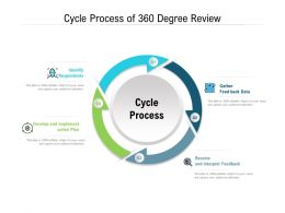 Cycle Process Of 360 Degree Review