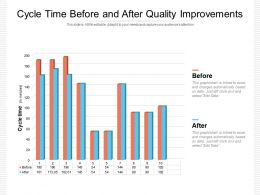 Cycle Time Before And After Quality Improvements