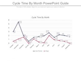 Cycle Time By Month Powerpoint Guide