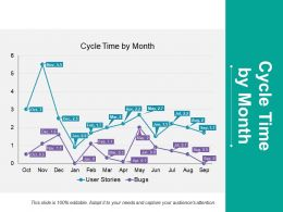 Cycle Time By Month Ppt Styles Files
