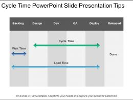 Cycle Time Powerpoint Slide Presentation Tips