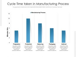 Cycle Time Taken In Manufacturing Process