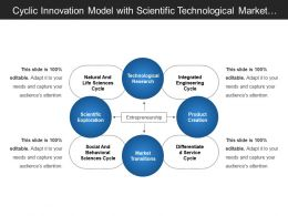 Cyclic Innovation Model With Scientific Technological Market Transitions