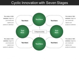Cyclic Innovation With Seven Stages