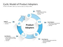 Cyclic Model Of Product Adopters