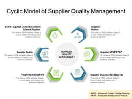 Cyclic Model Of Supplier Quality Management