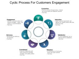 Cyclic Process For Customers Engagement