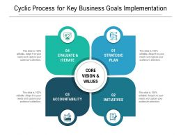 Cyclic Process For Key Business Goals Implementation