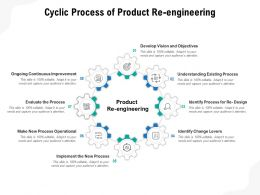 Cyclic Process Of Product Re Engineering