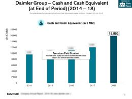 Daimler Group Cash And Cash Equivalent At End Of Period 2014-18