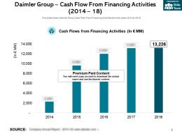 Daimler Group Cash Flow From Financing Activities 2014-18