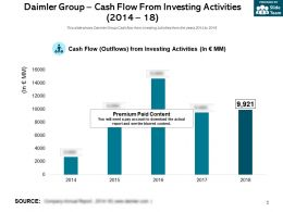 Daimler Group Cash Flow From Investing Activities 2014-18