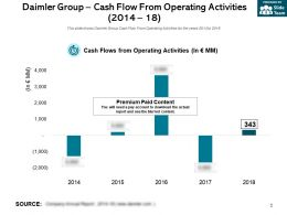 Daimler Group Cash Flow From Operating Activities 2014-18