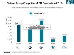 Daimler Group Competitors Ebit Comparison 2018
