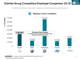 Daimler Group Competitors Employee Comparison 2018