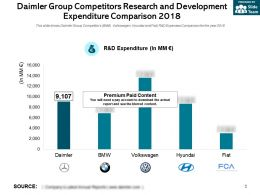 Daimler Group Competitors Research And Development Expenditure Comparison 2018