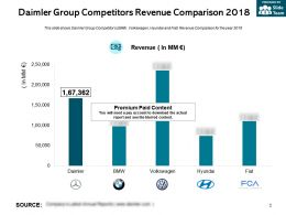 Daimler Group Competitors Revenue Comparison 2018
