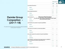 Daimler Group Composition 2017-18