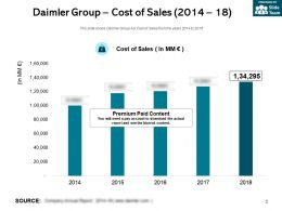 Daimler Group Cost Of Sales 2014-18