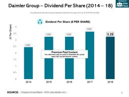 Daimler Group Dividend Per Share 2014-18