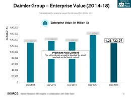 Daimler Group Enterprise Value 2014-18
