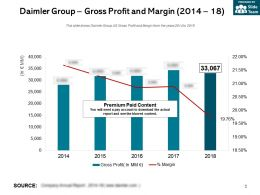Daimler Group Gross Profit And Margin 2014-18