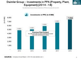 Daimler Group Investments In PPA Property Plant Equipment 2014-18