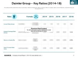 Daimler Group Key Ratios 2014-18