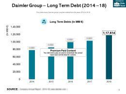 Daimler Group Long Term Debt 2014-18