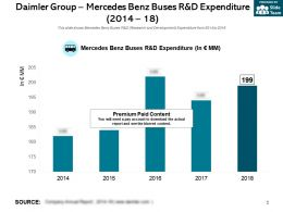 Daimler Group Mercedes Benz Buses R And D Expenditure 2014-18