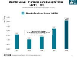 Daimler Group Mercedes Benz Buses Revenue 2014-18