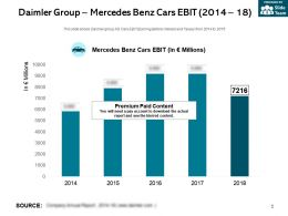 Daimler Group Mercedes Benz Cars Ebit 2014-18