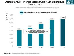 Daimler Group Mercedes Benz Cars R And D Expenditure 2014-18