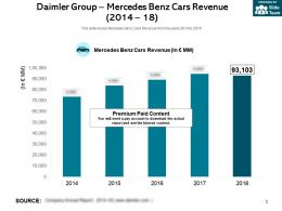 Daimler Group Mercedes Benz Cars Revenue 2014-18