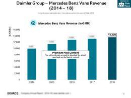 Daimler Group Mercedes Benz Vans Revenue 2014-18