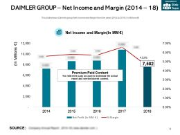 Daimler Group Net Income And Margin 2014-18