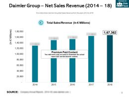 Daimler Group Net Sales Revenue 2014-18
