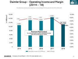 Daimler Group Operating Income And Margin 2014-18