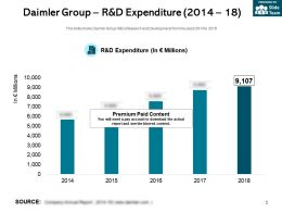 Daimler Group R And D Expenditure 2014-18