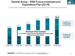 Daimler Group R And D Future Investment And Expenditure Plan 2019